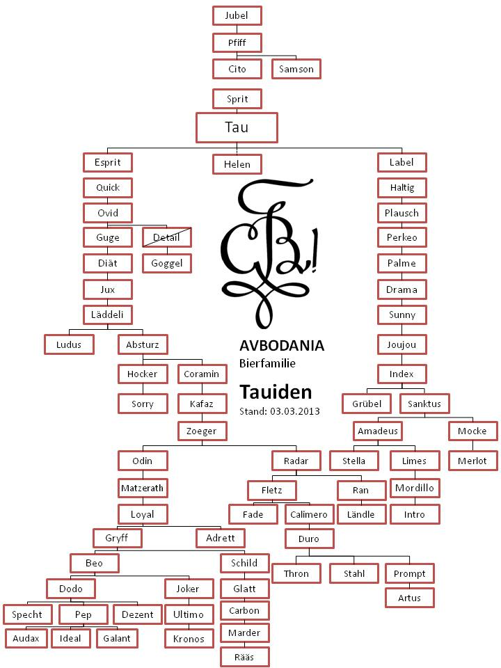 Tauiden